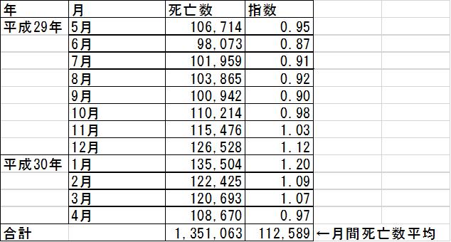 死亡数の推移データ